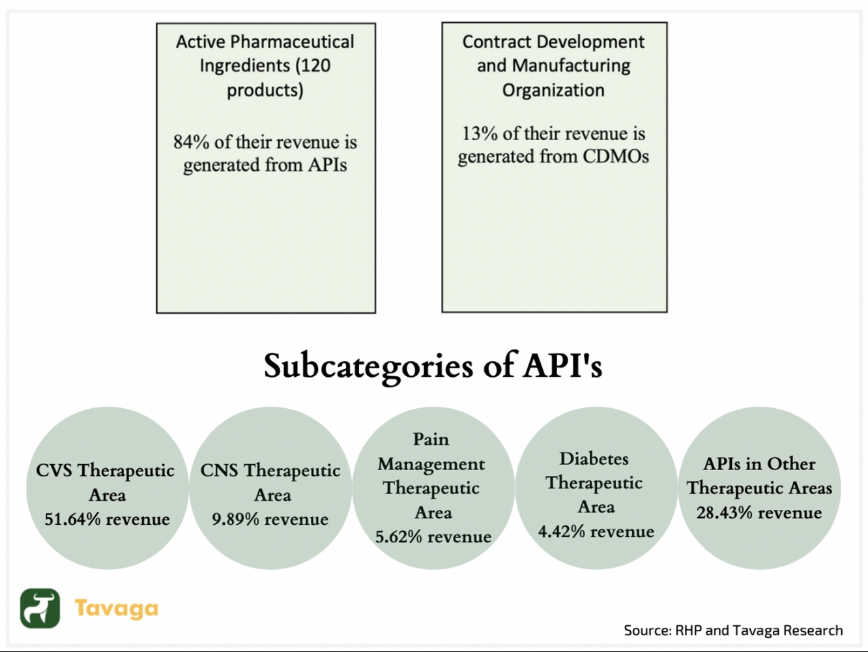 Pharma API