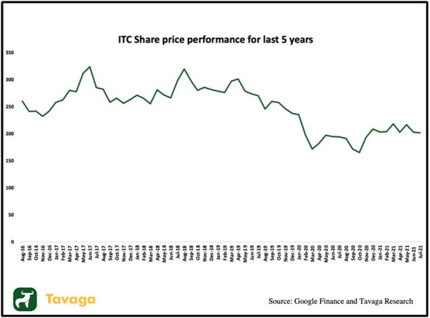 ITC Share price