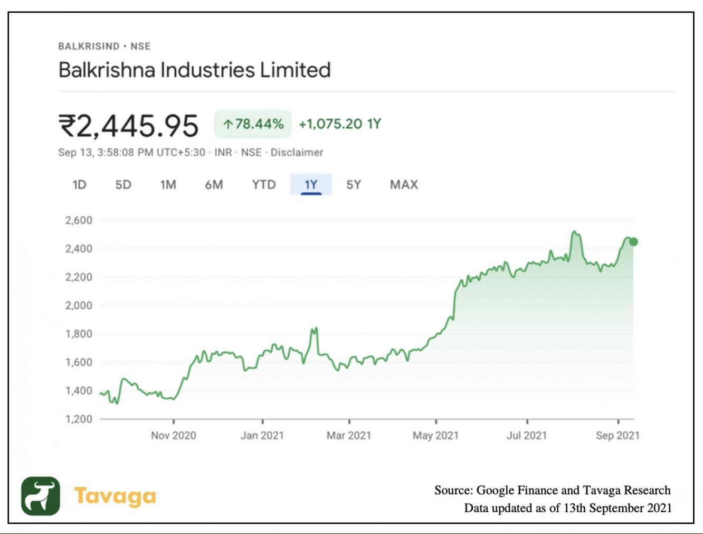 Balkrishna Share Price