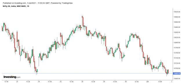 Nifty 15 minute