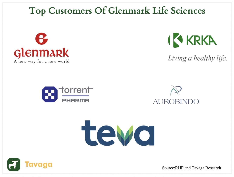 Glenmark customers