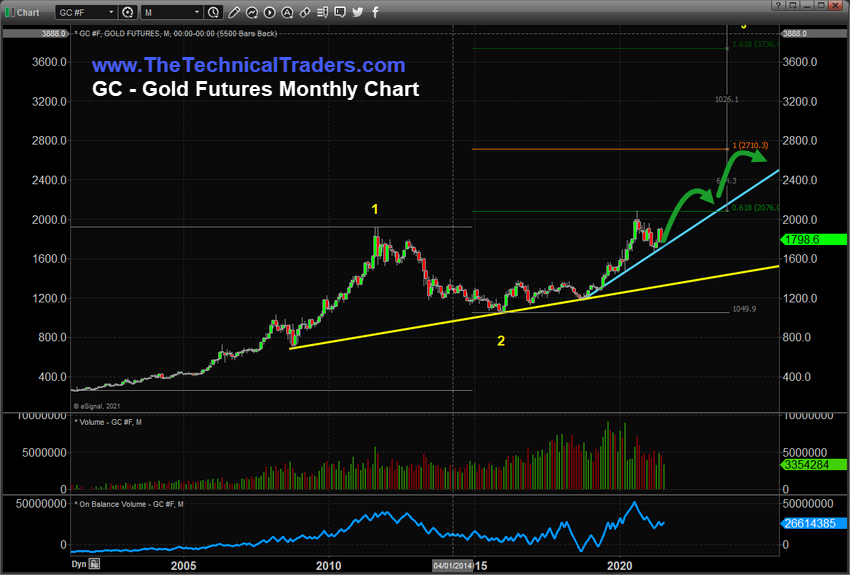 Gold Futures Monthly Chart