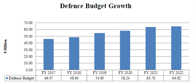 India's Defence Budget Growth