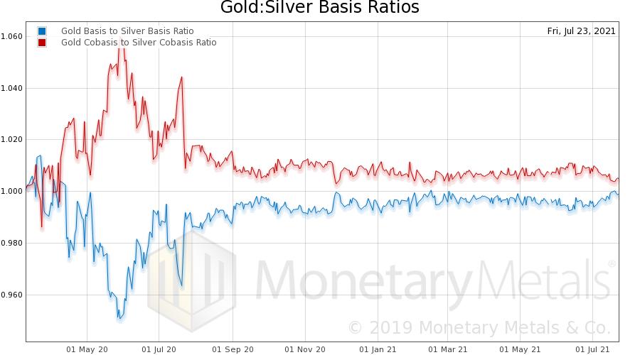 Gold/Silver Basis Ratio Chart
