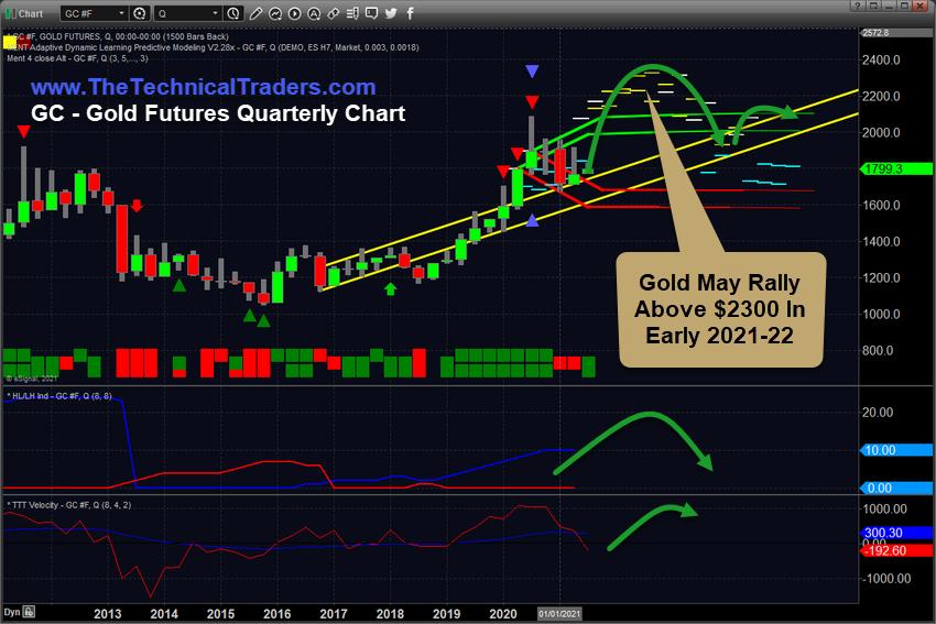 Gold Futures Quarterly Chart