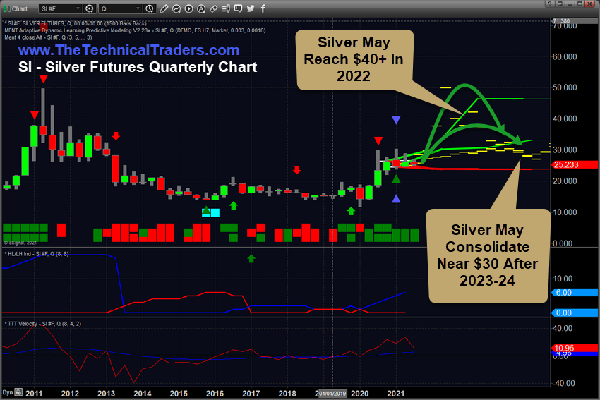 Silver Futures Quarterly Chart