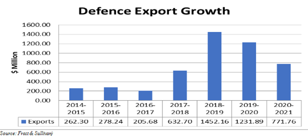 India Defence Export Growth
